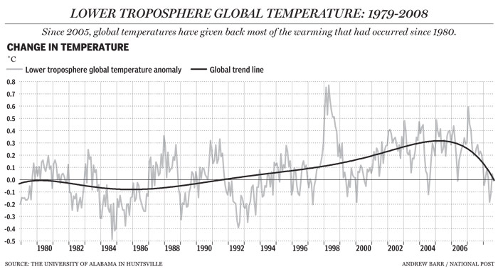 Global Temperatures Graph